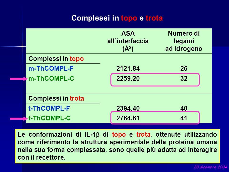 ASA allinterfaccia (Å 2 ) Numero di legami ad idrogeno Complessi in topo m-ThCOMPL-F2121.8426 m-ThCOMPL-C2259.2032 Complessi in trota t-ThCOMPL-F2394.