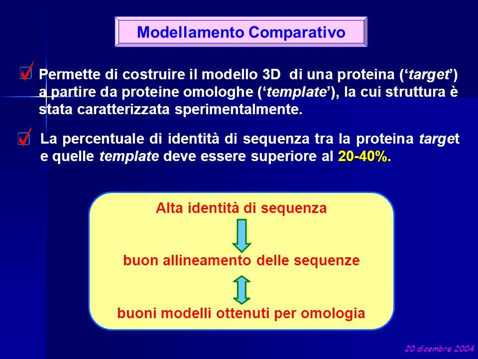 Modellamento Comparativo Alta identità di sequenza buon allineamento delle sequenze buoni modelli ottenuti per omologia Permette di costruire il model