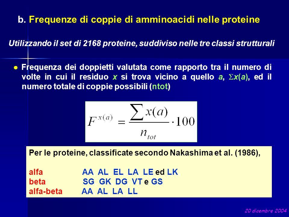 Frequenza dei doppietti valutata come rapporto tra il numero di volte in cui il residuo x si trova vicino a quello a, x(a), ed il numero totale di cop
