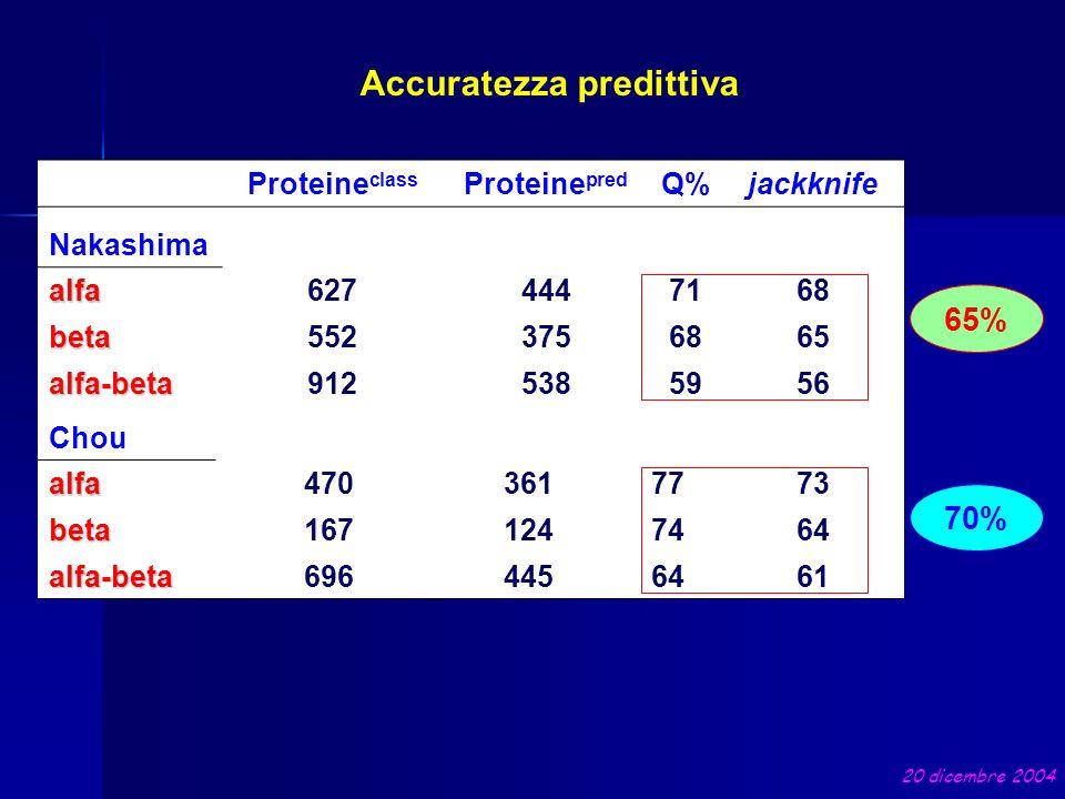 65% Accuratezza predittiva Proteine class Proteine pred Q%jackknife Nakashima alfa6274447168 beta5523756865 alfa-beta9125385956 Choualfa4703617773 bet