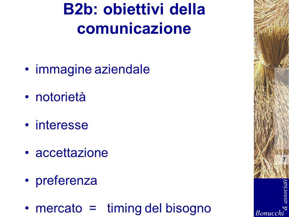 7 B2b: obiettivi della comunicazione immagine aziendale notorietà interesse accettazione preferenza mercato = timing del bisogno