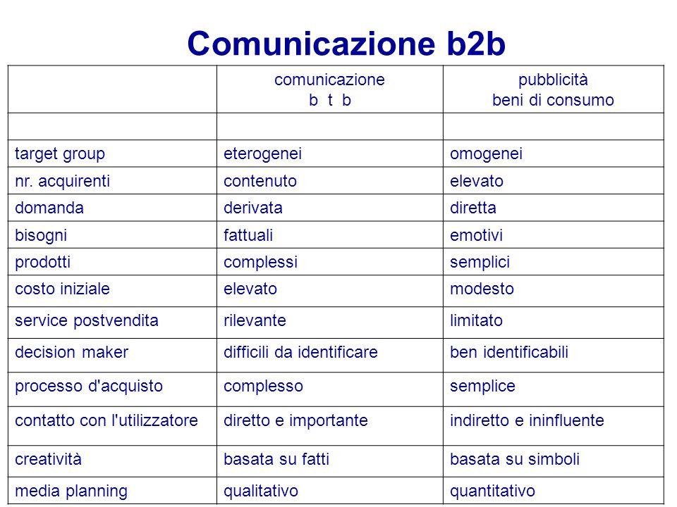 Comunicazione b2b comunicazione b t b pubblicità beni di consumo target groupeterogeneiomogenei nr. acquirenticontenutoelevato domandaderivatadiretta