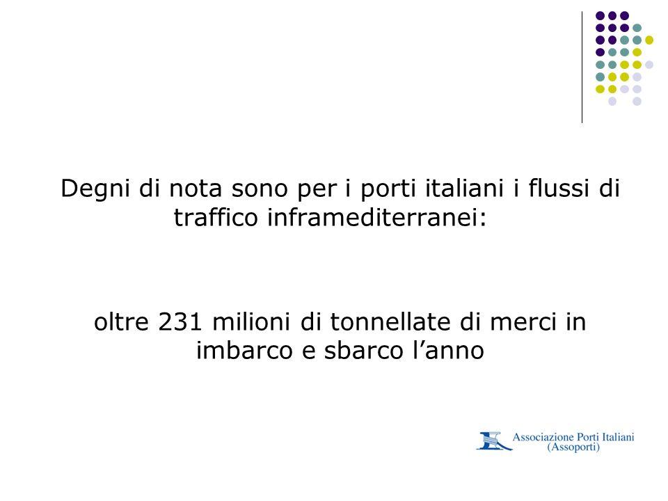 Degni di nota sono per i porti italiani i flussi di traffico inframediterranei: oltre 231 milioni di tonnellate di merci in imbarco e sbarco lanno