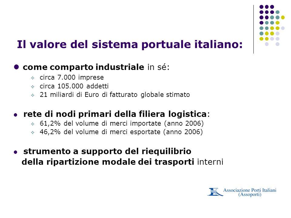 come comparto industriale in sé: circa 7.000 imprese circa 105.000 addetti 21 miliardi di Euro di fatturato globale stimato rete di nodi primari della