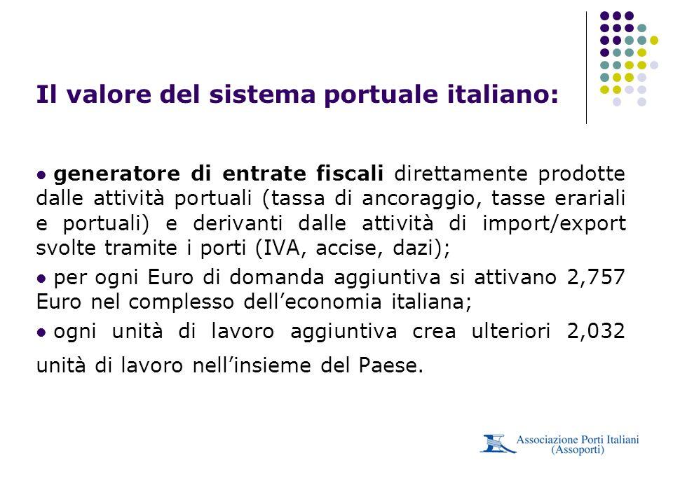 generatore di entrate fiscali direttamente prodotte dalle attività portuali (tassa di ancoraggio, tasse erariali e portuali) e derivanti dalle attivit