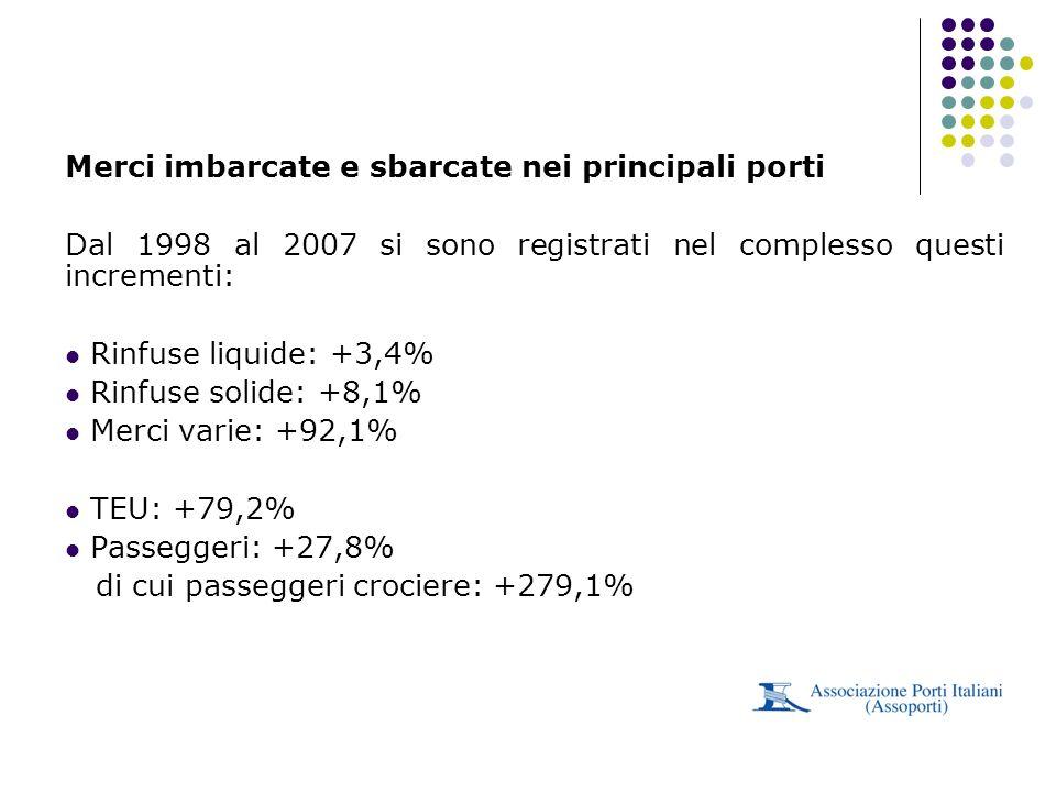 Merci imbarcate e sbarcate nei principali porti Dal 1998 al 2007 si sono registrati nel complesso questi incrementi: Rinfuse liquide: +3,4% Rinfuse so