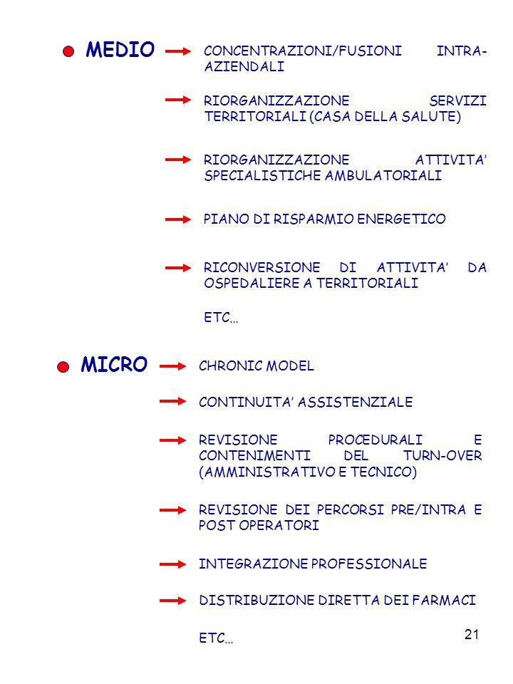 21 MEDIO CONCENTRAZIONI/FUSIONI INTRA- AZIENDALI RIORGANIZZAZIONE SERVIZI TERRITORIALI (CASA DELLA SALUTE) RIORGANIZZAZIONE ATTIVITA SPECIALISTICHE AMBULATORIALI PIANO DI RISPARMIO ENERGETICO RICONVERSIONE DI ATTIVITA DA OSPEDALIERE A TERRITORIALI ETC… MICRO CHRONIC MODEL CONTINUITA ASSISTENZIALE REVISIONE PROCEDURALI E CONTENIMENTI DEL TURN-OVER (AMMINISTRATIVO E TECNICO) REVISIONE DEI PERCORSI PRE/INTRA E POST OPERATORI INTEGRAZIONE PROFESSIONALE ETC… DISTRIBUZIONE DIRETTA DEI FARMACI
