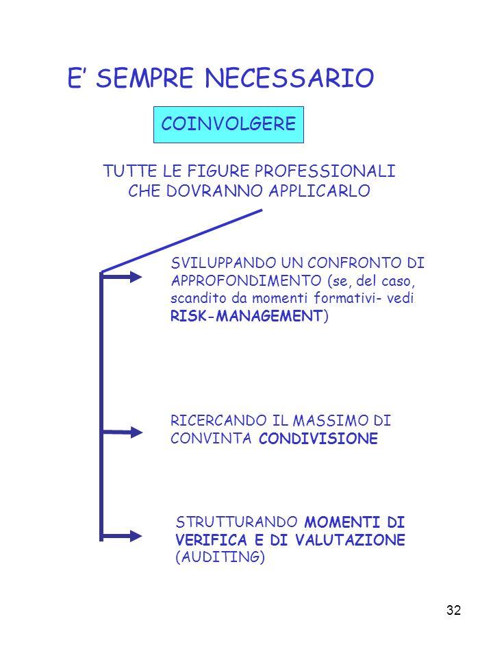 32 E SEMPRE NECESSARIO SVILUPPANDO UN CONFRONTO DI APPROFONDIMENTO (se, del caso, scandito da momenti formativi- vedi RISK-MANAGEMENT) RICERCANDO IL MASSIMO DI CONVINTA CONDIVISIONE COINVOLGERE TUTTE LE FIGURE PROFESSIONALI CHE DOVRANNO APPLICARLO STRUTTURANDO MOMENTI DI VERIFICA E DI VALUTAZIONE (AUDITING)