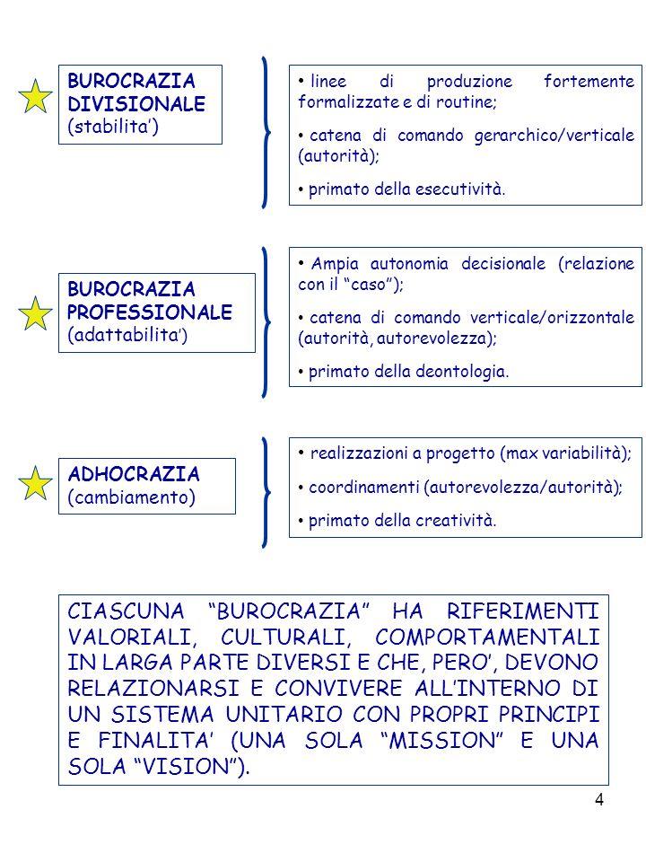 4 BUROCRAZIA DIVISIONALE (stabilita) BUROCRAZIA PROFESSIONALE (adattabilita ) ADHOCRAZIA (cambiamento) linee di produzione fortemente formalizzate e di routine; catena di comando gerarchico/verticale (autorità); primato della esecutività.
