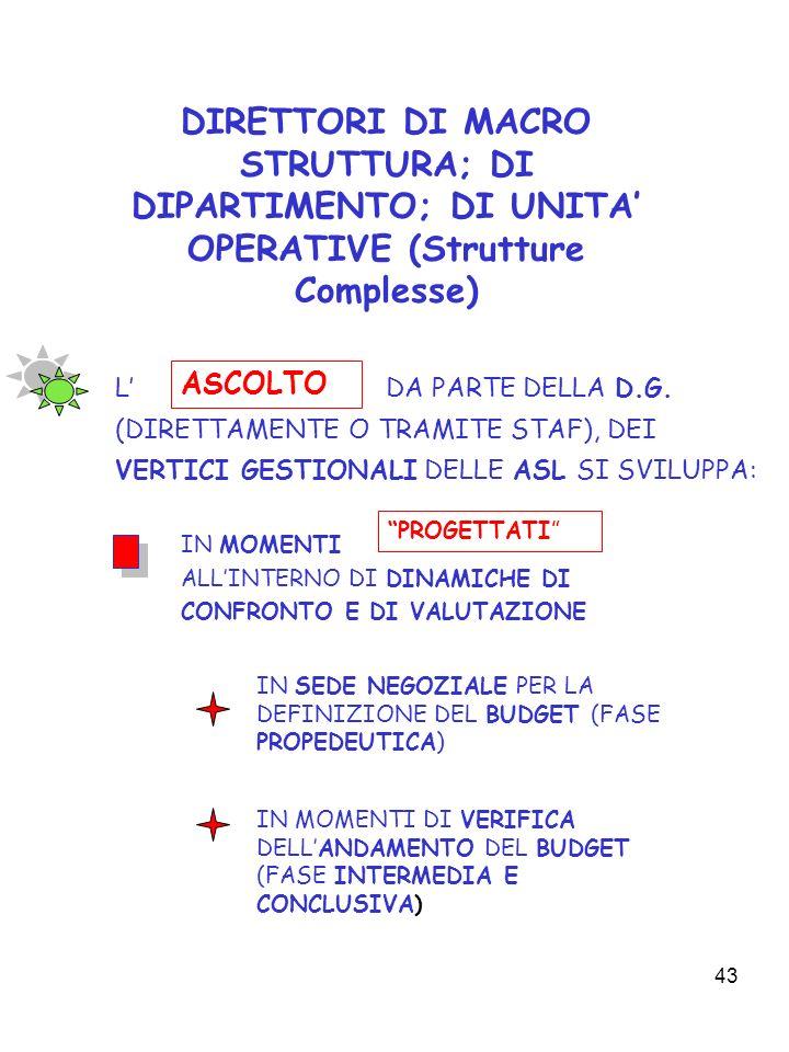 43 DIRETTORI DI MACRO STRUTTURA; DI DIPARTIMENTO; DI UNITA OPERATIVE (Strutture Complesse) L DA PARTE DELLA D.G. (DIRETTAMENTE O TRAMITE STAF), DEI VE