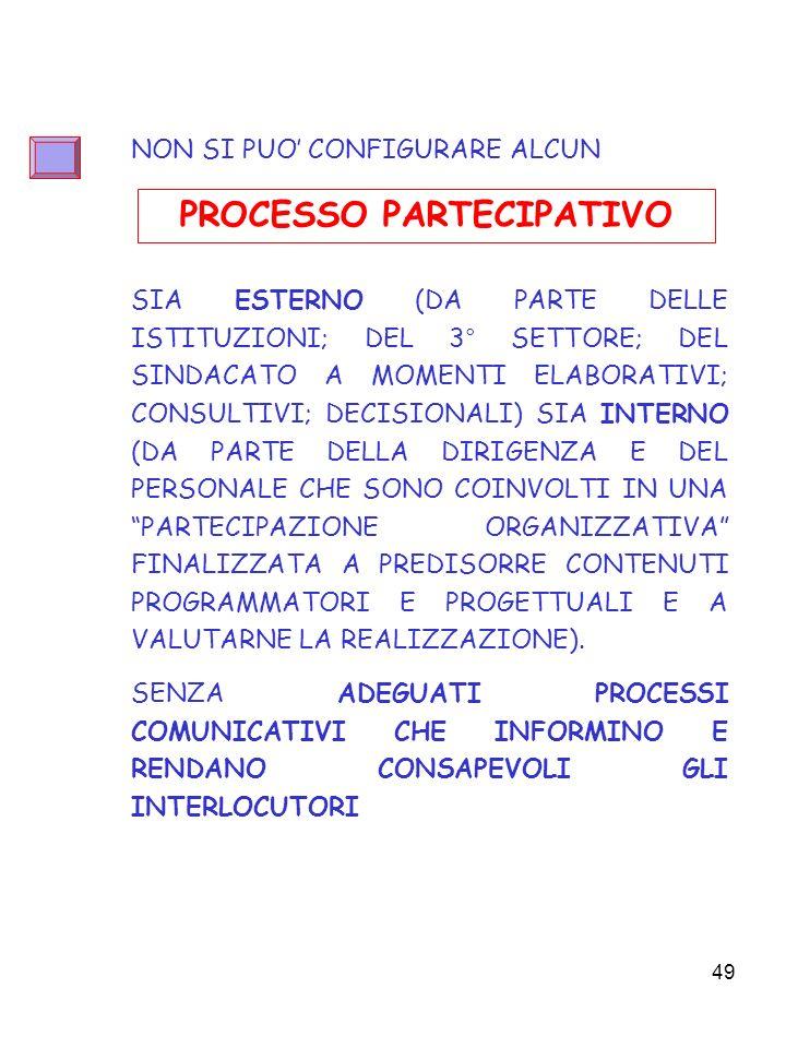 49 NON SI PUO CONFIGURARE ALCUN SIA ESTERNO (DA PARTE DELLE ISTITUZIONI; DEL 3° SETTORE; DEL SINDACATO A MOMENTI ELABORATIVI; CONSULTIVI; DECISIONALI) SIA INTERNO (DA PARTE DELLA DIRIGENZA E DEL PERSONALE CHE SONO COINVOLTI IN UNA PARTECIPAZIONE ORGANIZZATIVA FINALIZZATA A PREDISORRE CONTENUTI PROGRAMMATORI E PROGETTUALI E A VALUTARNE LA REALIZZAZIONE).