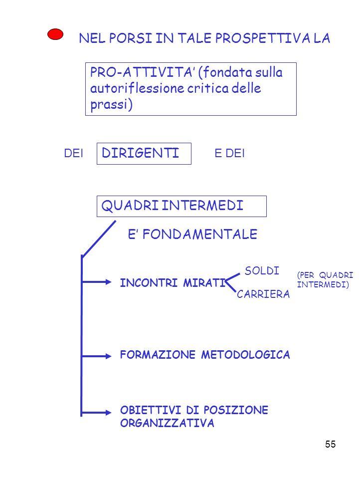 55 NEL PORSI IN TALE PROSPETTIVA LA PRO-ATTIVITA (fondata sulla autoriflessione critica delle prassi) INCONTRI MIRATI FORMAZIONE METODOLOGICA OBIETTIVI DI POSIZIONE ORGANIZZATIVA DIRIGENTI DEI E DEI QUADRI INTERMEDI E FONDAMENTALE CARRIERA SOLDI (PER QUADRI INTERMEDI)