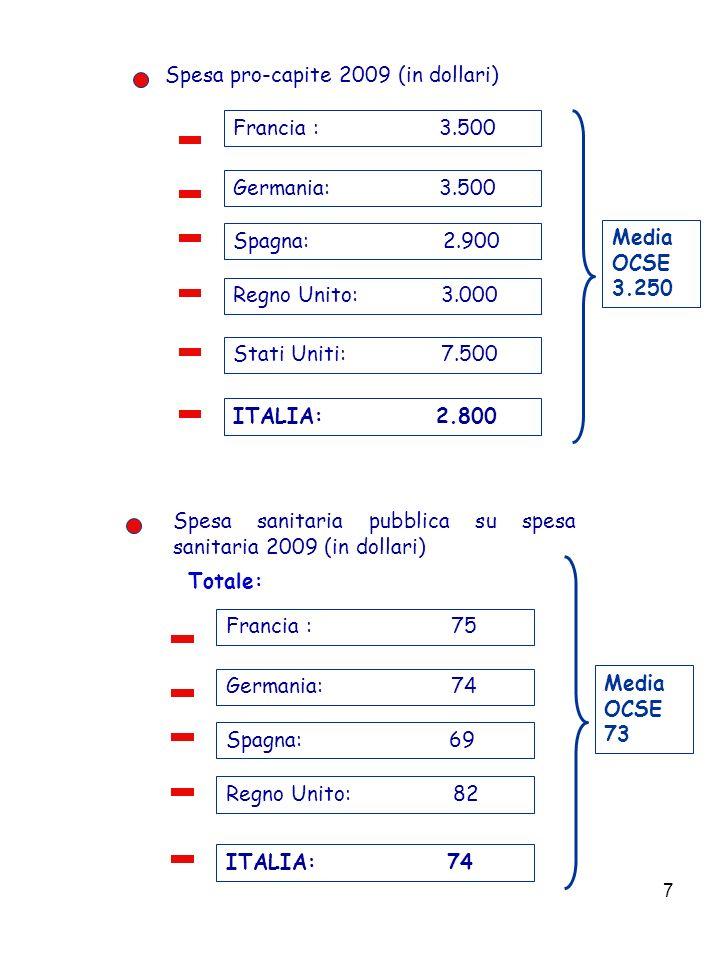 7 Spesa pro-capite 2009 (in dollari) Francia : 3.500 Germania: 3.500 Spagna: 2.900 Stati Uniti: 7.500 Regno Unito: 3.000 ITALIA: 2.800 Media OCSE 3.250 Spesa sanitaria pubblica su spesa sanitaria 2009 (in dollari) Francia : 75 Germania: 74 Spagna: 69 Regno Unito: 82 ITALIA: 74 Media OCSE 73 Totale: