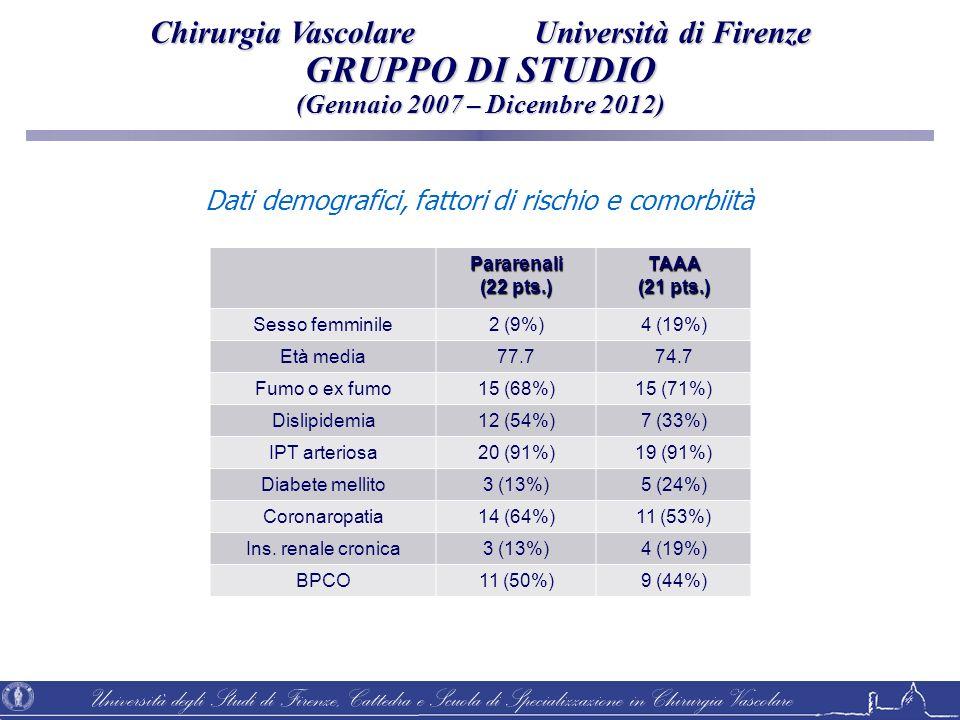 Università degli Studi di Firenze, Cattedra e Scuola di Specializzazione in Chirurgia Vascolare Pararenali (22 pts.) TAAA (21 pts.) Sesso femminile2 (