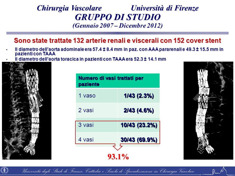 Università degli Studi di Firenze, Cattedra e Scuola di Specializzazione in Chirurgia Vascolare Sono state trattate 132 arterie renali e viscerali con