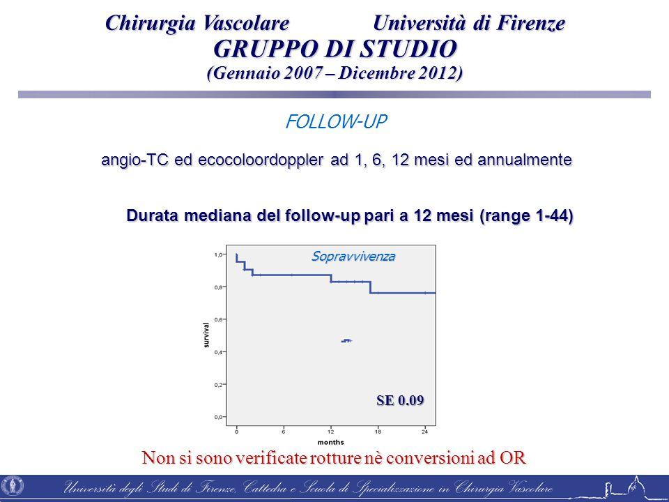 Università degli Studi di Firenze, Cattedra e Scuola di Specializzazione in Chirurgia Vascolare FOLLOW-UP Durata mediana del follow-up pari a 12 mesi