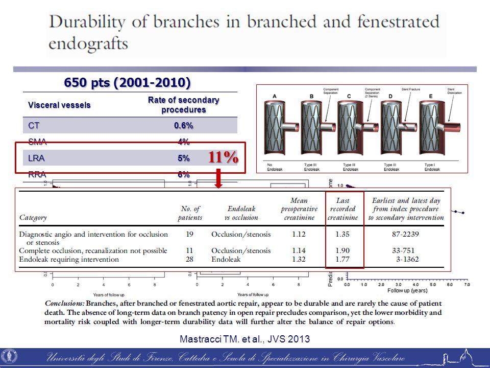 Università degli Studi di Firenze, Cattedra e Scuola di Specializzazione in Chirurgia Vascolare 650 pts (2001-2010) Visceral vessels Rate of secondary