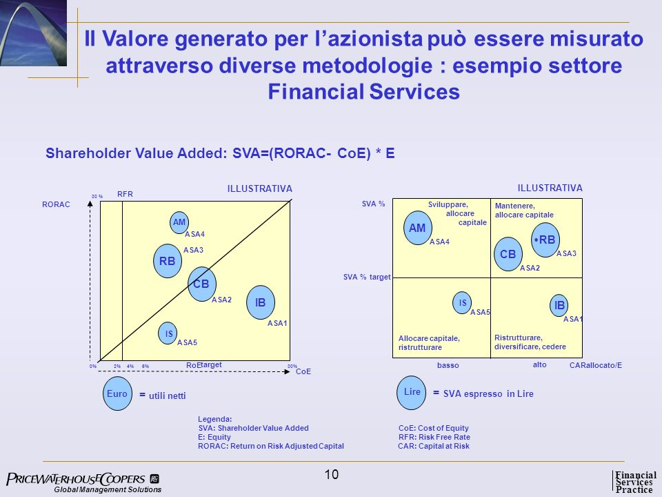 Global Management Solutions Services Practice Financial 10 Il Valore generato per lazionista può essere misurato attraverso diverse metodologie : esempio settore Financial Services RB CB Euro = utili netti ASA2 ASA1 ASA3 IS ASA5 ASA4 RoE RFR CoE RORAC 30 % 2%0%4%6% target RB CB = SVA espresso in Lire ASA2 ASA3 IS ASA5 ASA4 basso CARallocato/E SVA % target Sviluppare, allocare capitale Mantenere, allocare capitale alto Legenda: SVA: Shareholder Value Added CoE: Cost of Equity E: Equity RFR: Risk Free Rate RORAC: Return on Risk Adjusted Capital CAR: Capital at Risk IB AM ASA1 IB SVA % AM Ristrutturare, diversificare, cedere Allocare capitale, ristrutturare Lire ILLUSTRATIVA Shareholder Value Added: SVA=(RORAC- CoE) * E