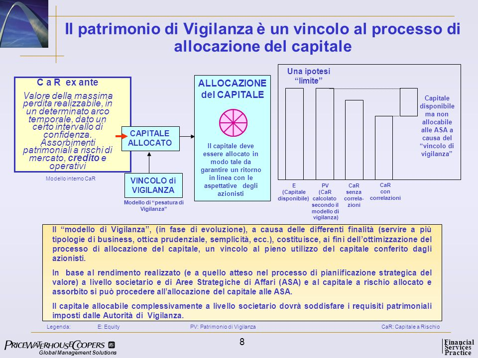 Global Management Solutions Services Practice Financial 19 Case history: il modello di Risk Adjusted Perfomance Measurement per un investment bank