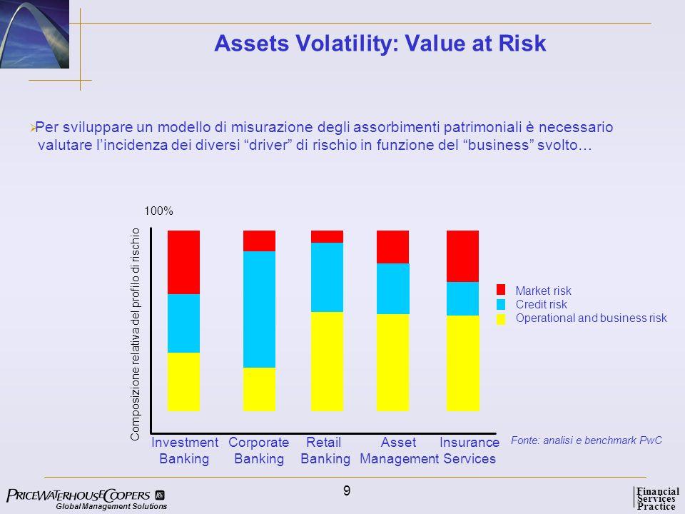 Global Management Solutions Services Practice Financial 10 Il Valore generato per lazionista può essere misurato attraverso diverse metodologie : esempio settore Financial Services RB CB Euro = utili netti ASA2 ASA1 ASA3 IS ASA5 ASA4 RoE RFR CoE RORAC 30 % 2%0%4%6% target RB CB = SVA espresso in Lire ASA2 ASA3 IS ASA5 ASA4 basso CARallocato/E SVA % target Sviluppare, allocare capitale Mantenere, allocare capitale alto Legenda: SVA: Shareholder Value Added CoE: Cost of Equity E: Equity RFR: Risk Free Rate RORAC: Return on Risk Adjusted Capital CAR: Capital at Risk IB AM ASA1 IB SVA % AM Ristrutturare, diversificare, cedere Allocare capitale, ristrutturare Lire ILLUSTRATIVA Shareholder Value Added: SVA=(RORAC- CoE) * E