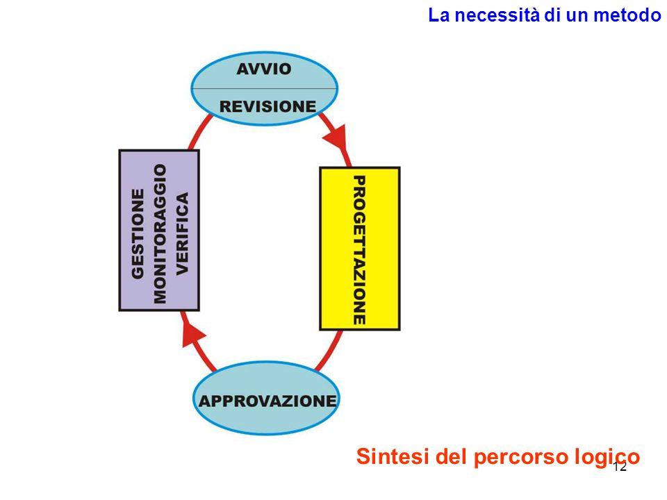 12 La necessità di un metodo Sintesi del percorso logico