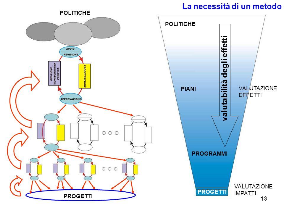 13 La necessità di un metodo POLITICHE PIANI PROGRAMMI PROGETTI POLITICHE PROGETTI valutabilità degli effetti VALUTAZIONE EFFETTI VALUTAZIONE IMPATTI