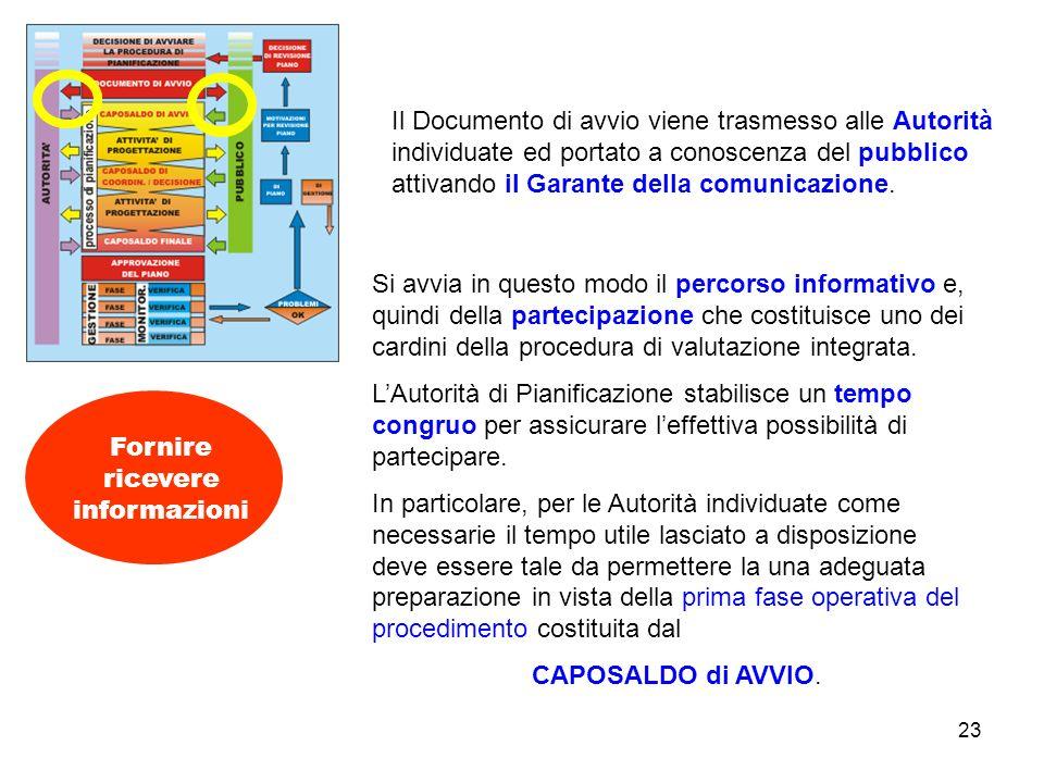 23 Fornire ricevere informazioni Si avvia in questo modo il percorso informativo e, quindi della partecipazione che costituisce uno dei cardini della procedura di valutazione integrata.