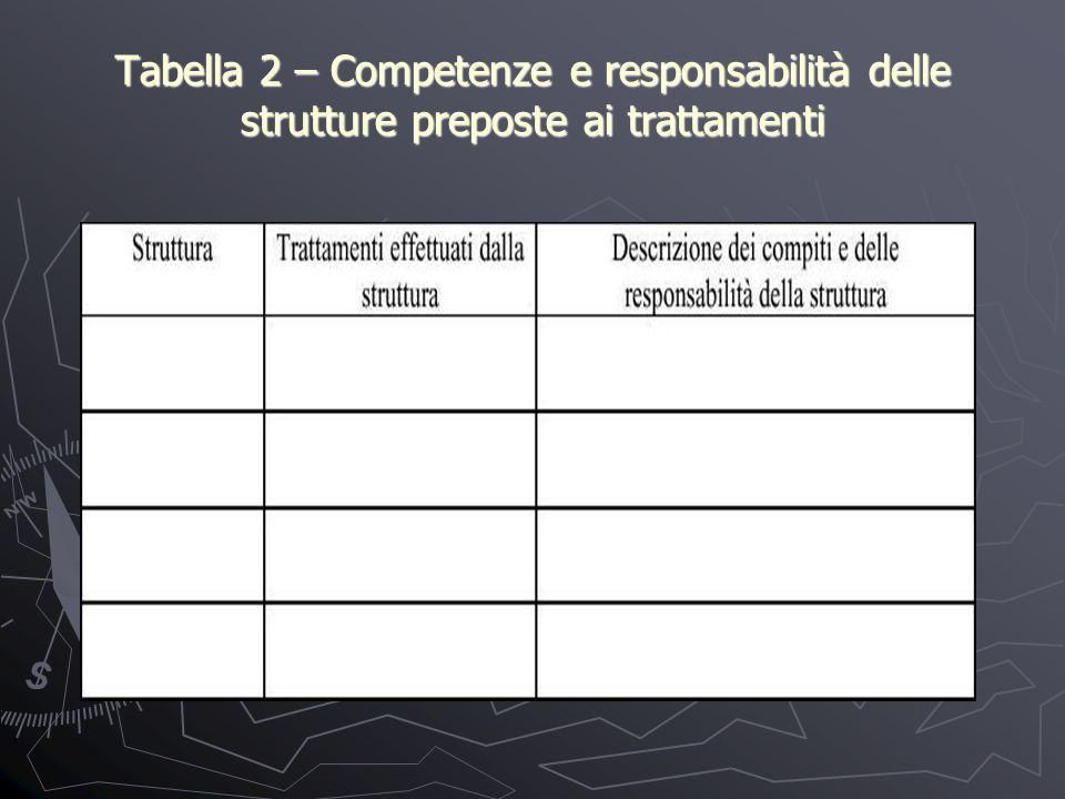 Tabella 2 – Competenze e responsabilità delle strutture preposte ai trattamenti