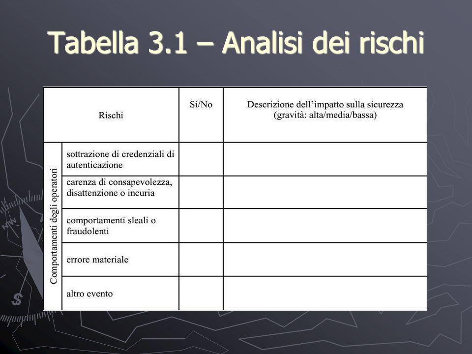 Tabella 3.1 – Analisi dei rischi