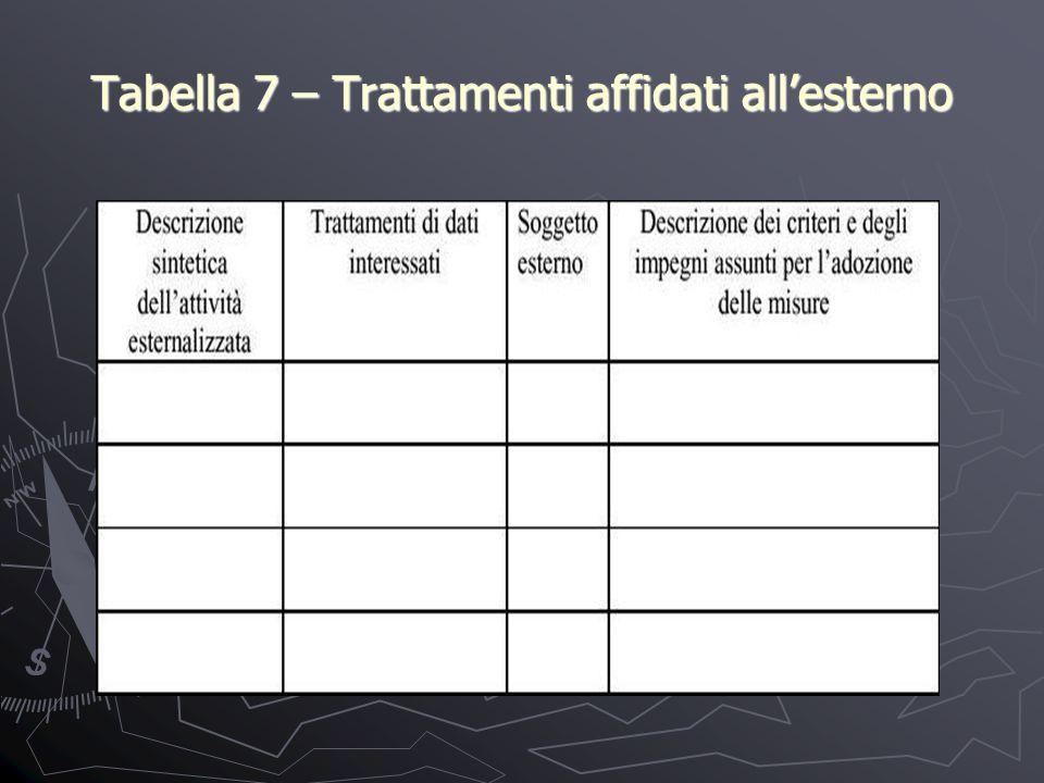 Tabella 7 – Trattamenti affidati allesterno