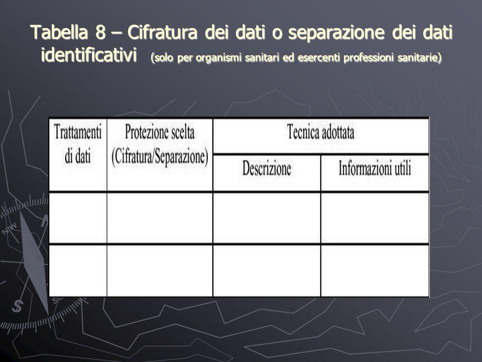 Tabella 8 – Cifratura dei dati o separazione dei dati identificativi (solo per organismi sanitari ed esercenti professioni sanitarie)