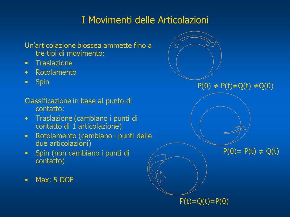 Unarticolazione biossea ammette fino a tre tipi di movimento: Traslazione Rotolamento Spin Classificazione in base al punto di contatto: Traslazione (
