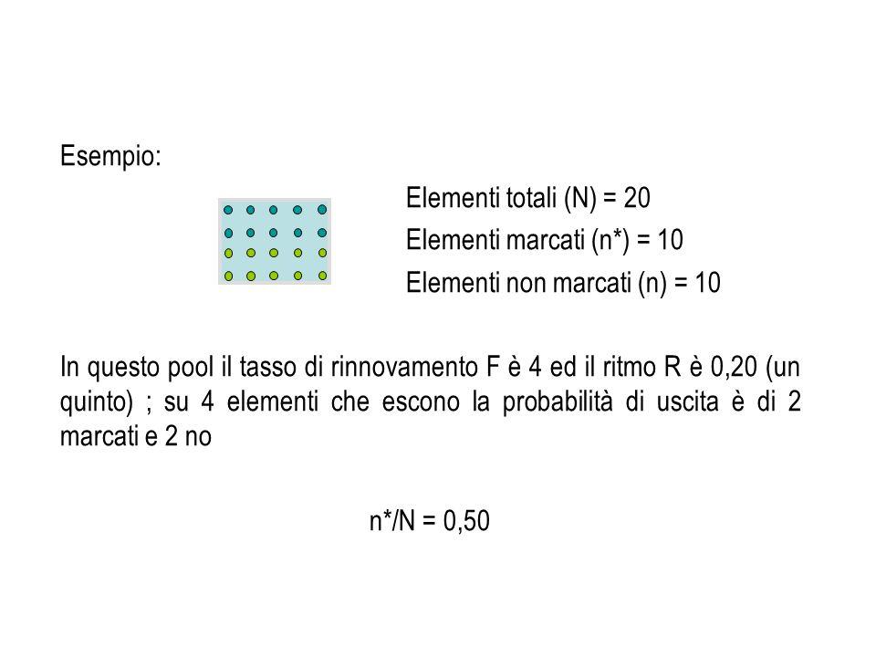 Esempio: Elementi totali (N) = 20 Elementi marcati (n*) = 10 Elementi non marcati (n) = 10 In questo pool il tasso di rinnovamento F è 4 ed il ritmo R