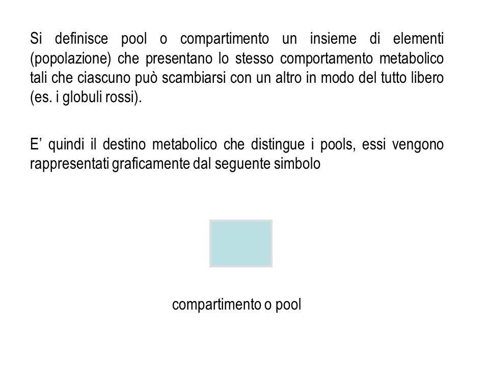 Si definisce pool o compartimento un insieme di elementi (popolazione) che presentano lo stesso comportamento metabolico tali che ciascuno può scambia