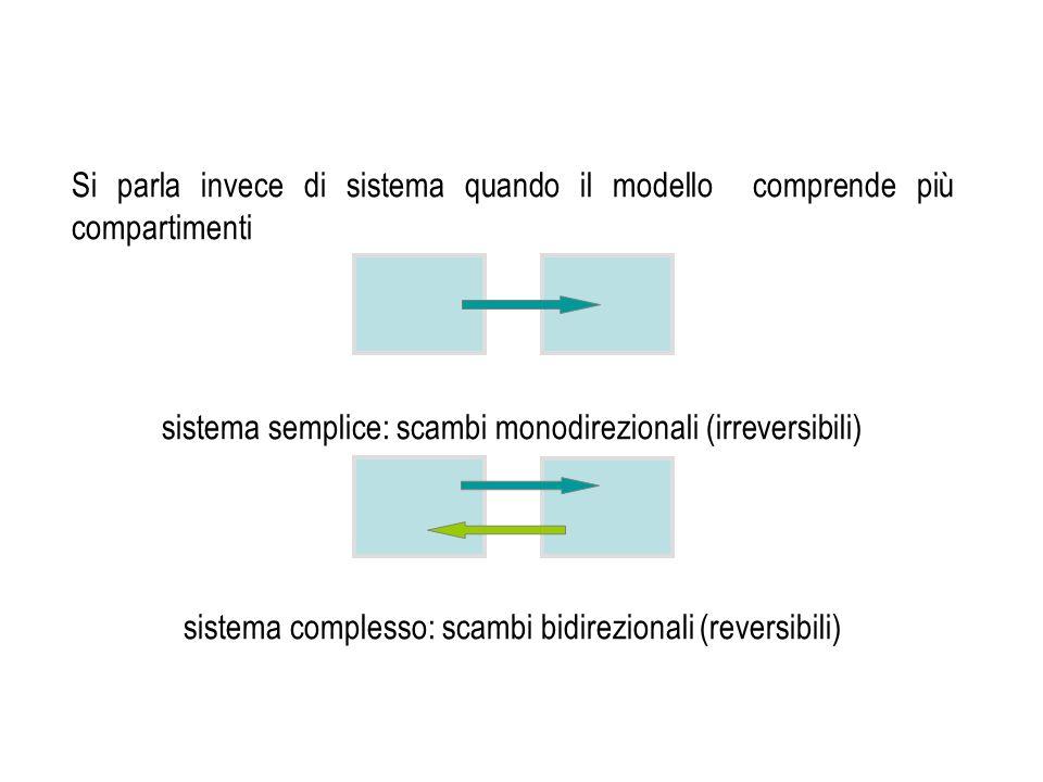 Si parla invece di sistema quando il modello comprende più compartimenti sistema semplice: scambi monodirezionali (irreversibili) sistema complesso: s