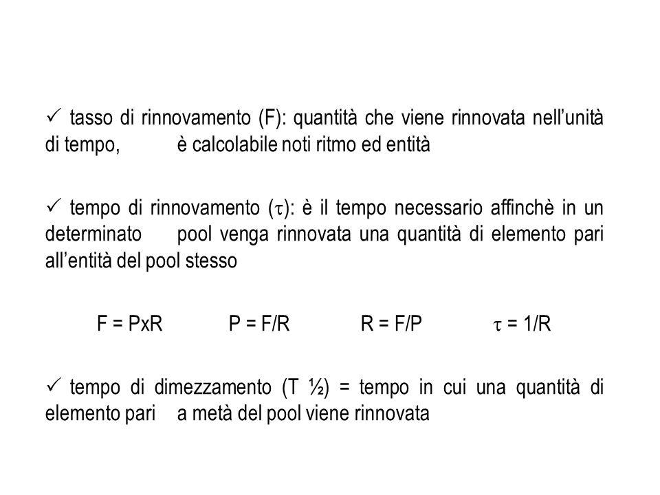 tasso di rinnovamento (F): quantità che viene rinnovata nellunità di tempo, è calcolabile noti ritmo ed entità tempo di rinnovamento ( ): è il tempo n