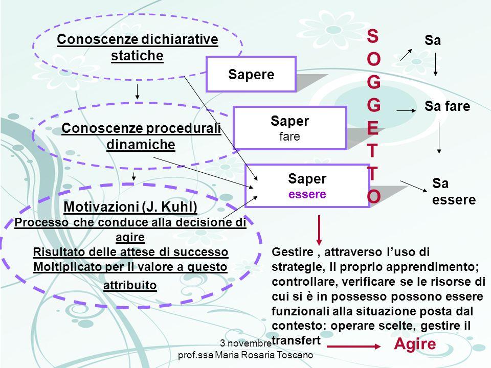 3 novembre prof.ssa Maria Rosaria Toscano Conoscenze dichiarative statiche Conoscenze procedurali dinamiche Motivazioni (J. Kuhl) Processo che conduce