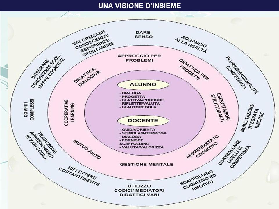 3 novembre prof.ssa Maria Rosaria Toscano UNA VISIONE DINSIEME