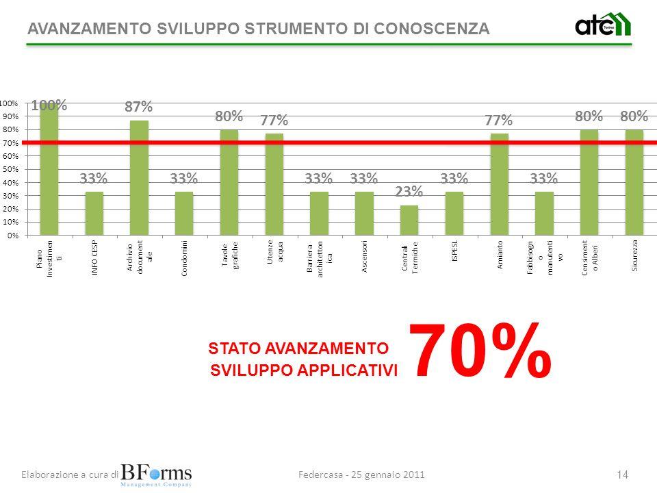 Federcasa - 25 gennaio 2011Elaborazione a cura di 14 SVILUPPO APPLICATIVI 70% STATO AVANZAMENTO AVANZAMENTO SVILUPPO STRUMENTO DI CONOSCENZA