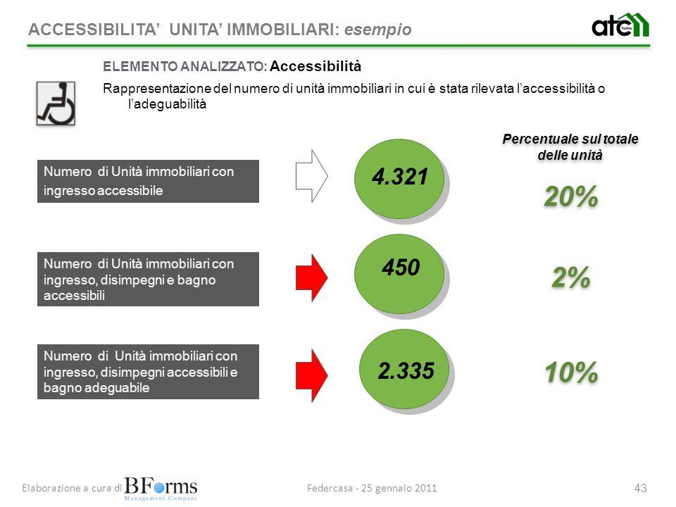 Federcasa - 25 gennaio 2011Elaborazione a cura di 43 Percentuale sul totale delle unità 20% 2% 10% Percentuale sul totale delle unità 20% 2% 10% 4.321 450 2.335 ELEMENTO ANALIZZATO: Accessibilità Rappresentazione del numero di unità immobiliari in cui è stata rilevata laccessibilità o ladeguabilità Numero di Unità immobiliari con ingresso accessibile Numero di Unità immobiliari con ingresso, disimpegni e bagno accessibili Numero di Unità immobiliari con ingresso, disimpegni accessibili e bagno adeguabile ACCESSIBILITA UNITA IMMOBILIARI: esempio