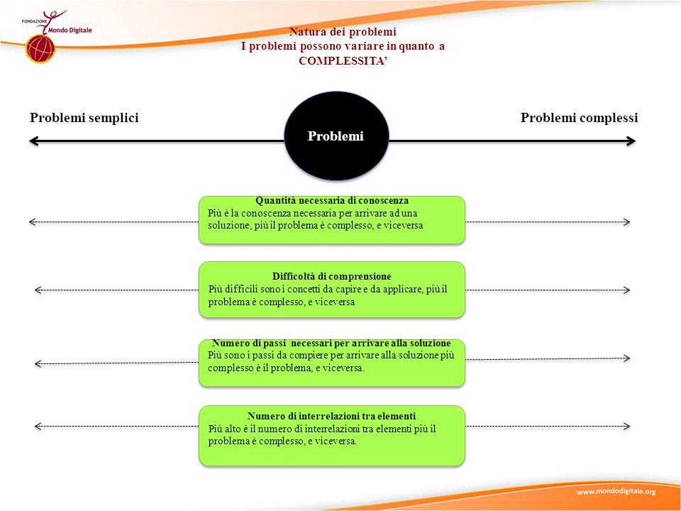 Natura dei problemi I problemi possono variare in quanto a COMPLESSITA Problemi sempliciProblemi complessi Problemi Quantità necessaria di conoscenza