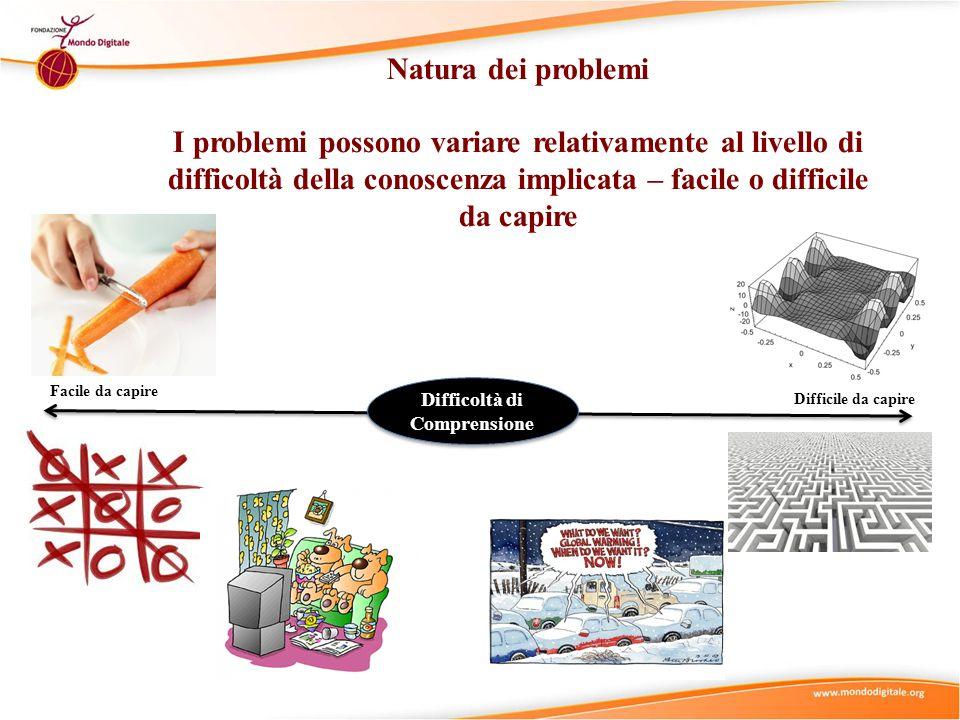 Facile da capire Difficile da capire Difficoltà di Comprensione Natura dei problemi I problemi possono variare relativamente al livello di difficoltà