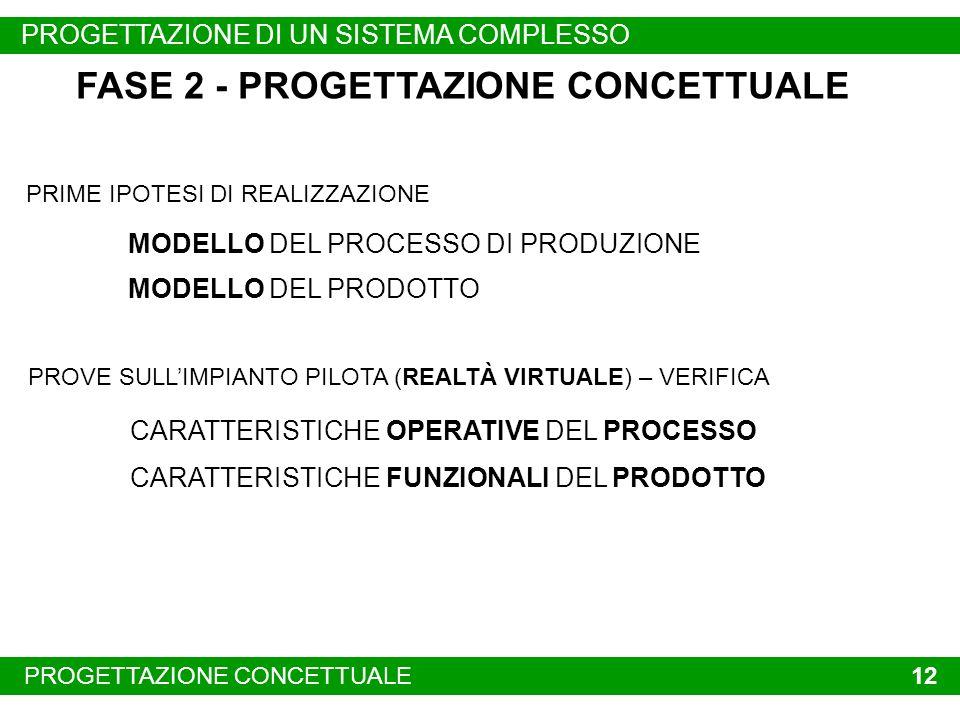 PROBLEMI EMERGENTIPROGETTAZIONE CONCETTUALE 12 FASE 2 - PROGETTAZIONE CONCETTUALE MODELLO DEL PROCESSO DI PRODUZIONE MODELLO DEL PRODOTTO PROVE SULLIMPIANTO PILOTA (REALTÀ VIRTUALE) – VERIFICA CARATTERISTICHE OPERATIVE DEL PROCESSO CARATTERISTICHE FUNZIONALI DEL PRODOTTO PRIME IPOTESI DI REALIZZAZIONE PROGETTAZIONE DI UN SISTEMA COMPLESSO