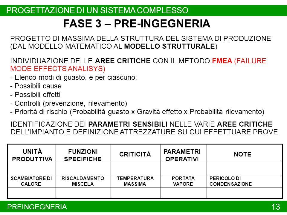 PREINGEGNERIA 13 FASE 3 – PRE-INGEGNERIA PROGETTO DI MASSIMA DELLA STRUTTURA DEL SISTEMA DI PRODUZIONE (DAL MODELLO MATEMATICO AL MODELLO STRUTTURALE) INDIVIDUAZIONE DELLE AREE CRITICHE CON IL METODO FMEA (FAILURE MODE EFFECTS ANALISYS) - Elenco modi di guasto, e per ciascuno: - Possibili cause - Possibili effetti - Controlli (prevenzione, rilevamento) - Priorità di rischio (Probabilità guasto x Gravità effetto x Probabilità rilevamento) SCAMBIATORE DI CALORE RISCALDAMENTO MISCELA TEMPERATURA MASSIMA UNITÀ PRODUTTIVA NOTE FUNZIONI SPECIFICHE CRITICITÀ PARAMETRI OPERATIVI PORTATA VAPORE PERICOLO DI CONDENSAZIONE IDENTIFICAZIONE DEI PARAMETRI SENSIBILI NELLE VARIE AREE CRITICHE DELLIMPIANTO E DEFINIZIONE ATTREZZATURE SU CUI EFFETTUARE PROVE PROGETTAZIONE DI UN SISTEMA COMPLESSO