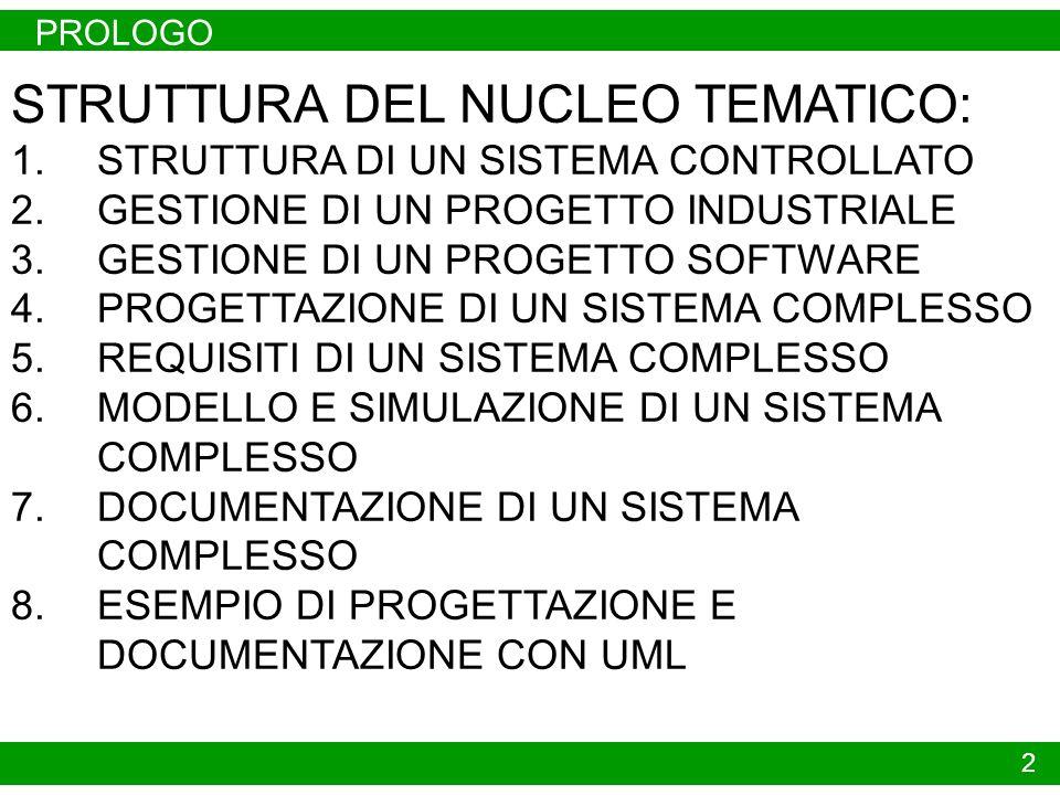 PROLOGO 2 STRUTTURA DEL NUCLEO TEMATICO: 1.STRUTTURA DI UN SISTEMA CONTROLLATO 2.GESTIONE DI UN PROGETTO INDUSTRIALE 3.GESTIONE DI UN PROGETTO SOFTWARE 4.PROGETTAZIONE DI UN SISTEMA COMPLESSO 5.REQUISITI DI UN SISTEMA COMPLESSO 6.MODELLO E SIMULAZIONE DI UN SISTEMA COMPLESSO 7.DOCUMENTAZIONE DI UN SISTEMA COMPLESSO 8.ESEMPIO DI PROGETTAZIONE E DOCUMENTAZIONE CON UML