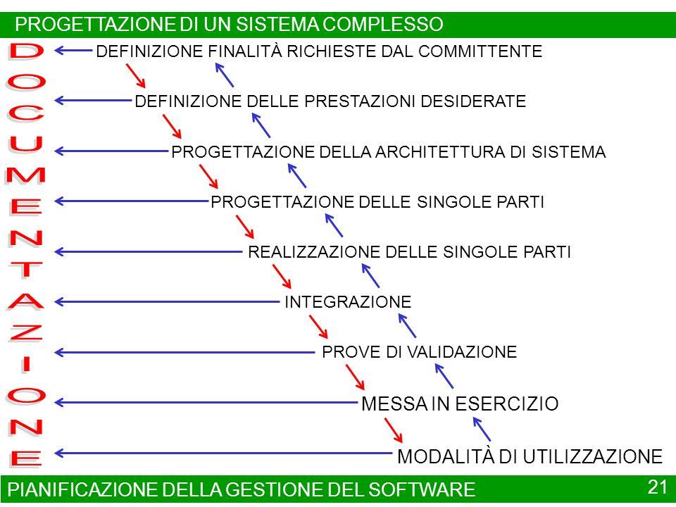 PIANIFICAZIONE DELLA GESTIONE DEL SOFTWARE 21 DEFINIZIONE FINALITÀ RICHIESTE DAL COMMITTENTE DEFINIZIONE DELLE PRESTAZIONI DESIDERATE PROGETTAZIONE DELLA ARCHITETTURA DI SISTEMA INTEGRAZIONE MODALITÀ DI UTILIZZAZIONE MESSA IN ESERCIZIO PROGETTAZIONE DELLE SINGOLE PARTI REALIZZAZIONE DELLE SINGOLE PARTI PROVE DI VALIDAZIONE PROGETTAZIONE DI UN SISTEMA COMPLESSO