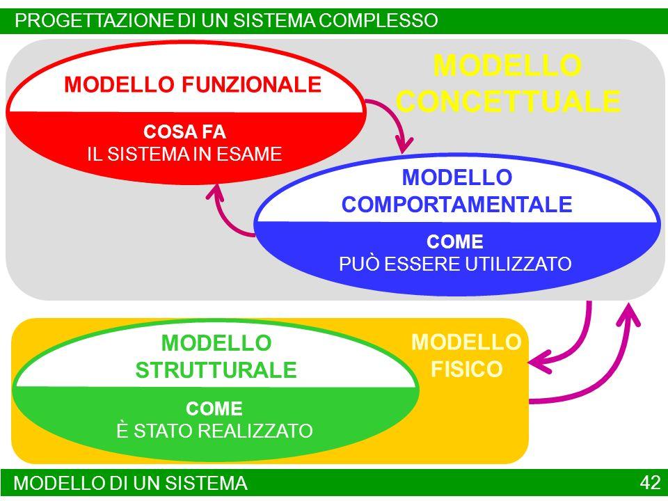 MODELLO FISICO MODELLO CONCETTUALE 42 MODELLO FUNZIONALE MODELLO DI UN SISTEMA DESCRIZIONE PUNTUALE DELLE ATTIVITÀ E DELLE PRESTAZIONI COSA FA IL SISTEMA IN ESAME MODELLO COMPORTAMENTALE DESCRIZIONE DEL COMPORTAMENTO, DEL CONTROLLO E DELLA TEMPORIZZAZIONE COME PUÒ ESSERE UTILIZZATO MODELLO STRUTTURALE DESCRIZIONE IN OGGETTI, MODULI E LINEE DI COMUNICAZIONE COME È STATO REALIZZATO PROGETTAZIONE DI UN SISTEMA COMPLESSO