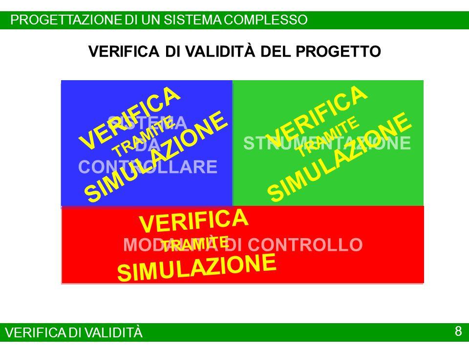 SISTEMA DA CONTROLLARE STRUMENTAZIONE MODALITÀ DI CONTROLLO VERIFICA DI VALIDITÀ DEL PROGETTO VERIFICA TRAMITE SIMULAZIONE VERIFICA TRAMITE SIMULAZIONE VERIFICA TRAMITE SIMULAZIONE 8 PROGETTAZIONE DI UN SISTEMA COMPLESSO VERIFICA DI VALIDITÀ