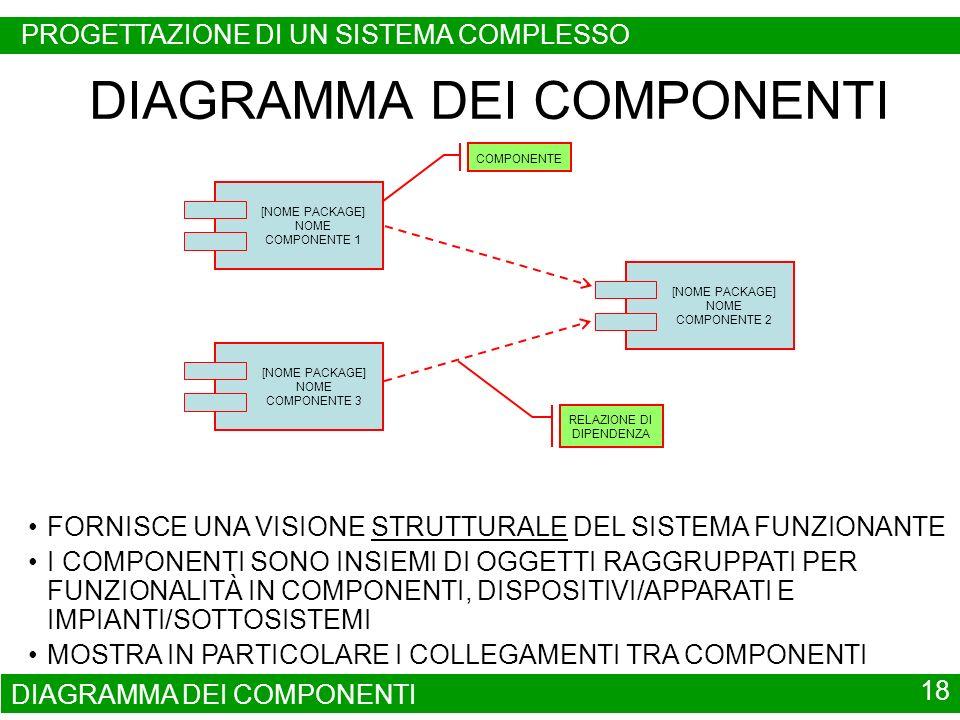 DIAGRAMMA DEI COMPONENTI 18 DIAGRAMMA DEI COMPONENTI FORNISCE UNA VISIONE STRUTTURALE DEL SISTEMA FUNZIONANTE I COMPONENTI SONO INSIEMI DI OGGETTI RAG