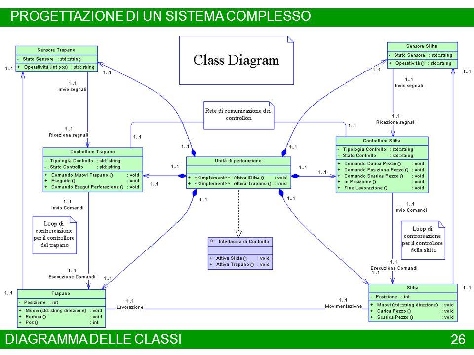 DIAGRAMMA DELLE CLASSI 26 ESEMPIO MODELLAZIONE UML PROGETTAZIONE DI UN SISTEMA COMPLESSO